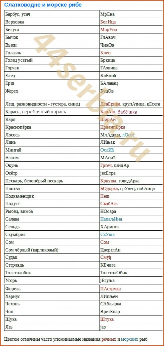 Названия рыб на сербском языке