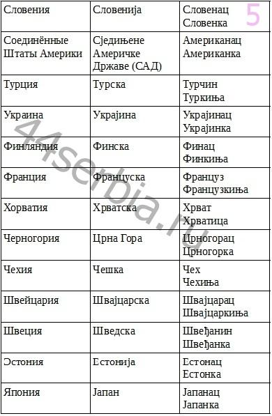 Государства_по_сербски
