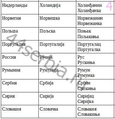 Как_называются_страны_по_сербски