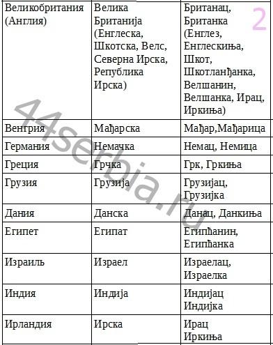 Сербские_названия_стран