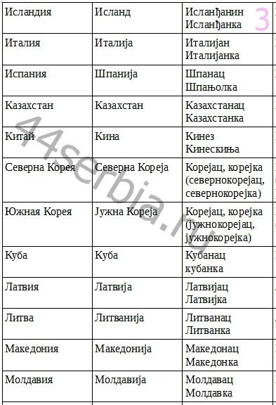 Страны_по-сербски